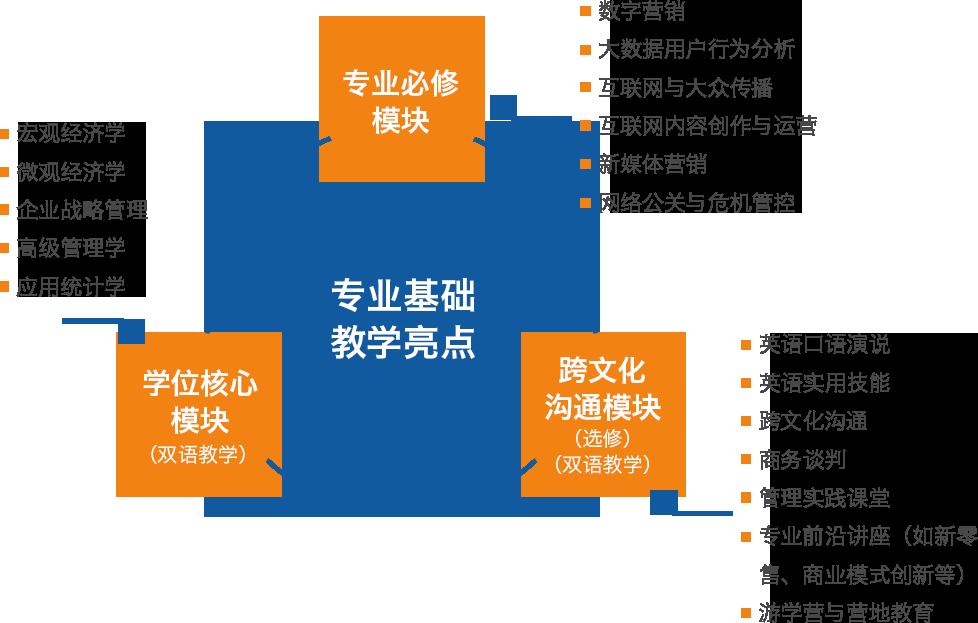 北京外国语大学国际商学院